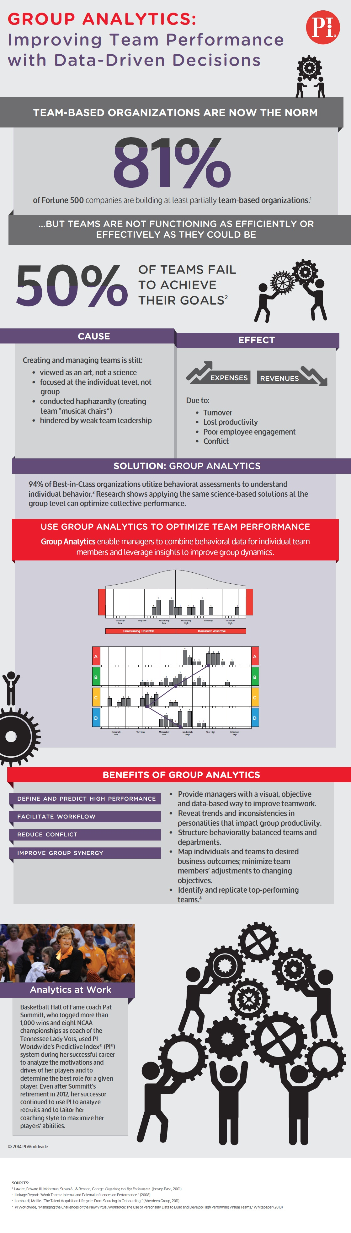 Group Analytics