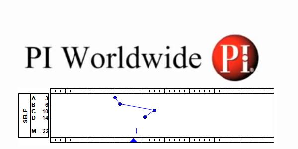 Predictive Index How It Works