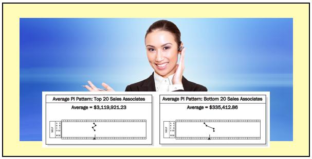 Top Inbound Sales Associate